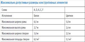 dopustimie-parametri
